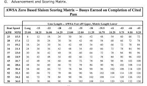 Chart Of Length Conversions Line Length Conversion Chart Ballofspray Water Ski Forum