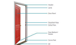 handy guide to the parts of a door frame