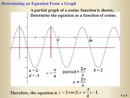 determining an equation from a graph