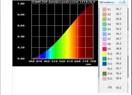 Measuring light quality for Philips and Cree LED bulbs with the