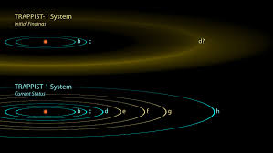 Space Images The Discovery Of Trappist 1 Planets