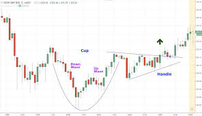 Trading Chart Patterns How To Trade The Cup And Handle Chart Pattern