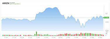 Amazon (AMZN) Stock Is One of the Best ...