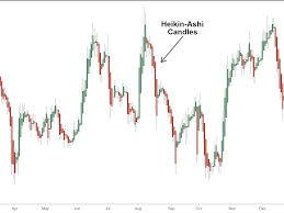 Heikin Ashi Charts In Excel Heikin Ashi Technique Definition And Example