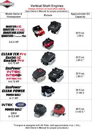 Briggs And Stratton Engine Oil Capacity Chart Oil Capacity Chart2 Chart