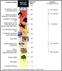 A Chart Of The Amount Of Decibels Created Provided By A