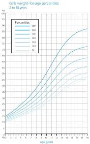 Baby Weight Chart Girl Percentile Weight Growth Chart