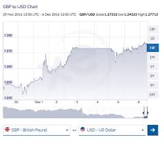 Gbp Usd Exchange Rate Live Chart Live Dollar Rate Today T Mobile Phone Top Up