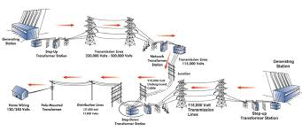 how do power companies regulate power plant's voltage output Pole Mounted Transformers Diagrams enter image description here Single Phase Pole Mounted Transformers