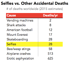 How Many Deaths A Year From Vending Machines Inspiration Killer Selfies And Shark Attacks Wall Street Oasis