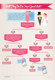 Wedding Guest List How To Decide Who Gets An Invite Huffpost