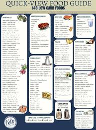 Fast Carbs And Slow Carbs Chart Low Carb Food List Printable Carb Chart Low Carb Food