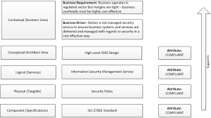 Business Requirement Example Andy Wood Security Professional Security Architecture Design