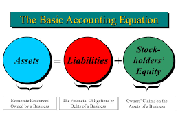 1 assets liabilities stock holders equity the financial obligations or debts of a business the basic accounting equation economic resources owned by a