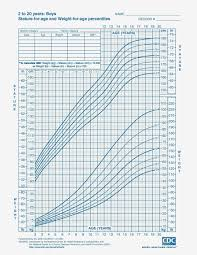 Bmi For Army Elegant Chart Height Chart For Babies Height