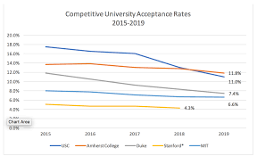 College Acceptance Rates 2019 Tkg