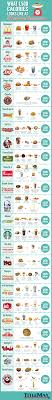 Caloric Equivalent Chart What 1 500 Calories Looks Like At 25 Fast Food Restaurants