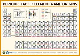 discover magazine on twitter where do the elements get their unique names from this periodic table has the answers s t co zgpgid2pha