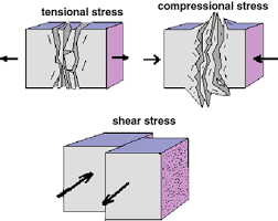 shear force. this picture sums up pretty much what i wanted to say. shear force