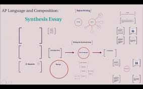 locavores synthesis essay synthesis essay tips synthesis essay  synthesis essay tips synthesis essay tips follow the steps writing video ap language and composition synthesis