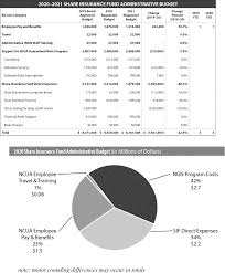 Ncua Accounting Manual Chart Of Accounts Federal Register The Ncua Staff Draft 2020 2021 Budget