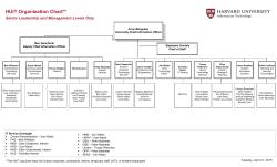 Huit Organization Chart Senior Leadership And Management