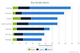 percent minority georgia 45 percent 31 percent black 9 percent latino 4 percent asian louisiana 40
