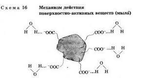 Химия и повседневная жизнь человека Гипермаркет знаний Химия и повседневная жизнь человека