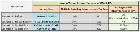 Tds Tax Deducted At Source Rates Chart Ay 2017 18