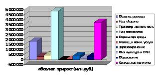 Реферат Расходы государственного бюджета и основные направления  Расходы государственного бюджета и основные направления их использования в Республике Беларусь