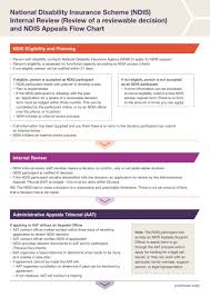 National Disability Insurance Scheme Ndis Review And