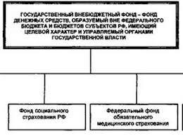 Государственные внебюджетные фонды классификация Бюджетный кодекс РФ состав государственных внебюджетных фондов трактует адресно ограничительно как фонды денежных средств