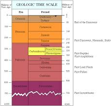 Era And Period Chart Geologic Time Scale Geological Time Line Geology Com