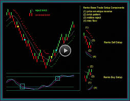 Renko Trading Chart Strategy Base Setup Tactical Trading