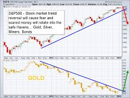 Gold Vs Stock Market Chart Etf Trading Strategies Etf Trading Newsletter Gold Market