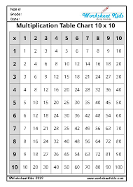 Learn multiplication fact of 1 to 20 or 2 to 20 or 11 to 20 with images, poems, rhymes,videos. Times Table Grid Worksheets 10 X 10 12 X 12 20 X 20 Blank Free Pdf
