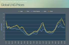 Lng Temperature Pressure Chart March 16 U S Lng Market Weekly Recap Seeking Alpha