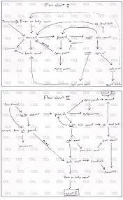 Master Ricksons Flowcharts Bjj