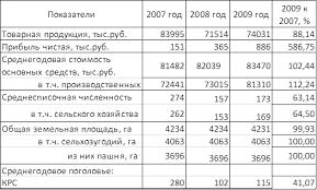 ЦЕНТРАЛЬНАЯ НАУЧНАЯ БИБЛИОТЕКА Курсовая работа Анализ  Анализируя данную таблицу можно сделать следующий вывод что по сравнению с 2007 годом при уменьшении товарной продукции на 11 86% за счет снижении