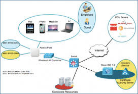 enabling mobile applications cisco digital network moving forward i ve just explained three elements of cisco dna which can be utilized by a mobile application to make it more innovative more secure or