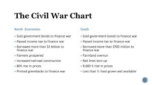 Venn Diagram Civil War Enemy Venn Diagram North And South 34 Wiring Diagram Images