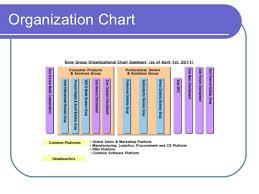Sony Organizational Chart Sony
