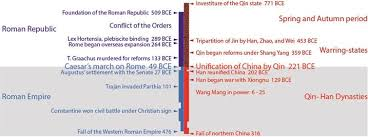 the r and chinese empires the rise and fall of the r and chinese empires juxtaposed