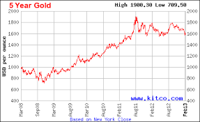 Us Price Of Gold Currency Exchange Rates
