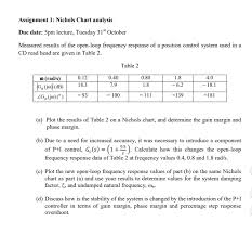 Nichols Chart In Control System Solved Assignment 1 Nichols Chart Analysis Due Date 5pm