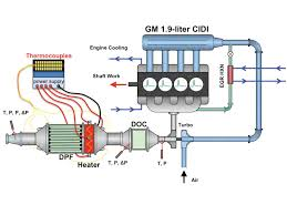 new diesel technology photo image gallery new diesel technology gm four cylinder diagram
