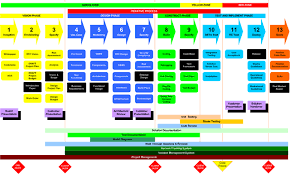 Software Development Life Cycle Phases Sdlc Software Development Lifecycle Visual Process