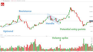 Trading With The Cup And Handle Pattern