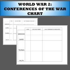 Conferences Of Ww2 Chart