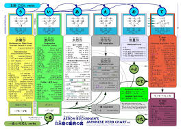 japanese verb te form chart japanese verb conjugation wikipedia